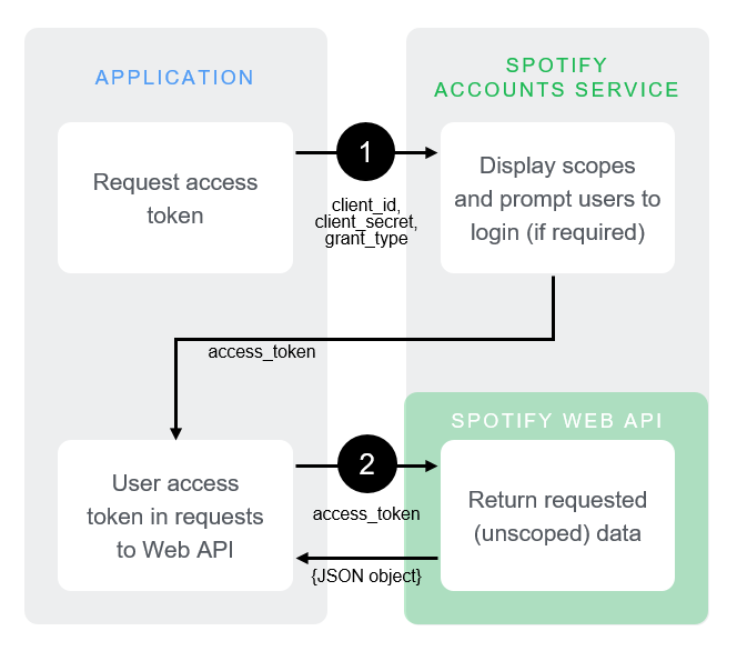 spotify AuthG ClientCredentials