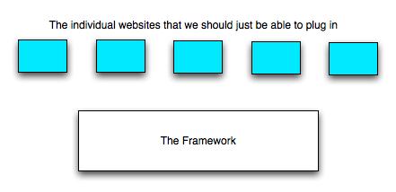 frameworkitis.jpg