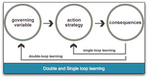 Single double loop