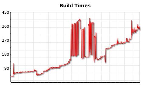 Build graph