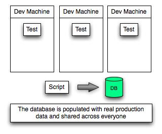 Test data shared