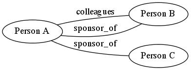 Sponsors colleagues