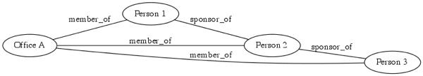 Sponsors graphviz