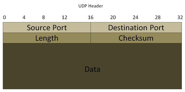 tcpdump: Learning how to read UDP packets · Mark Needham