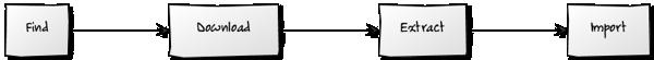 Data workflow