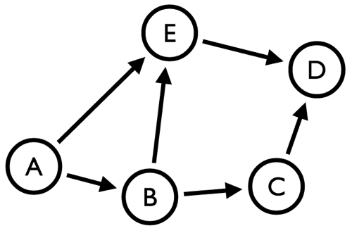 Graph Processing: Betweeness Centrality - neo4j's cypher vs