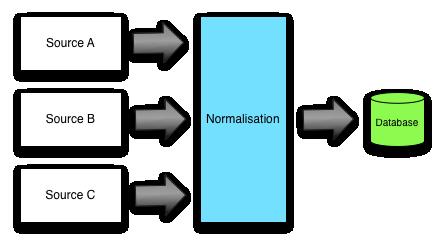 Data nromalisation