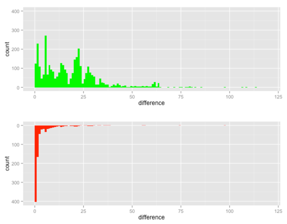 R: ggplot - Plotting back to back charts using facet_wrap · Mark Needham