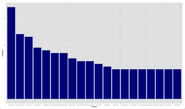 R/ggplot: Controlling X axis order · Mark Needham