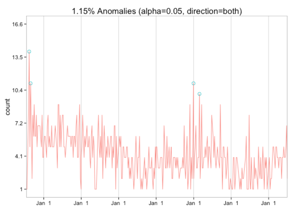 R: Blog post frequency anomaly detection · Mark Needham