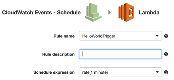 AWS Lambda: Programmatically scheduling a CloudWatchEvent