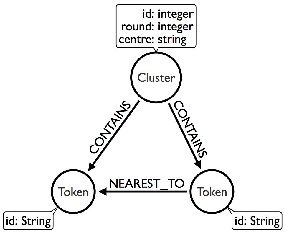 Interpreting Word2vec or GloVe embeddings using scikit-learn