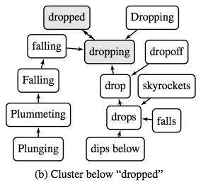 Interpreting word embeddings