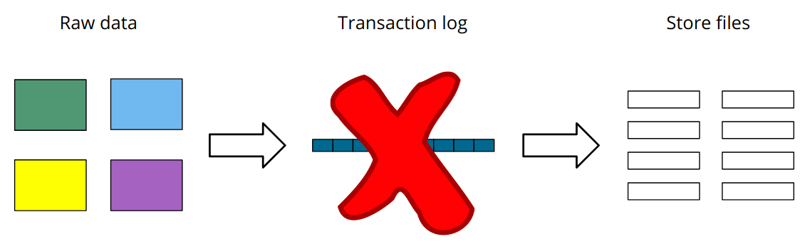 no transaction