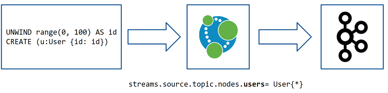 Processing Neo4j Transaction Events with KSQL and Kafka