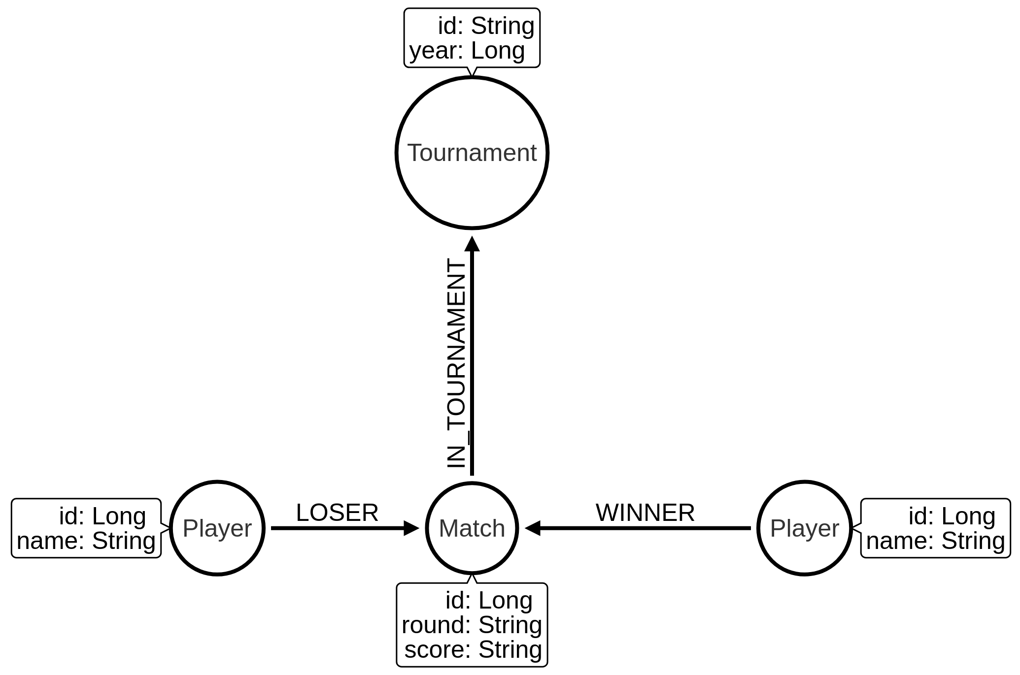 aus open graph model