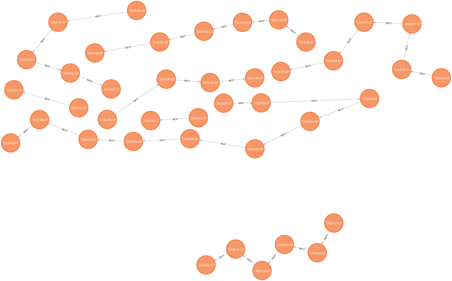 charts linked list
