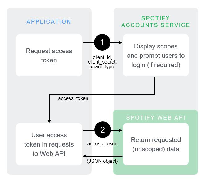 spotify AuthG ClientCredentials