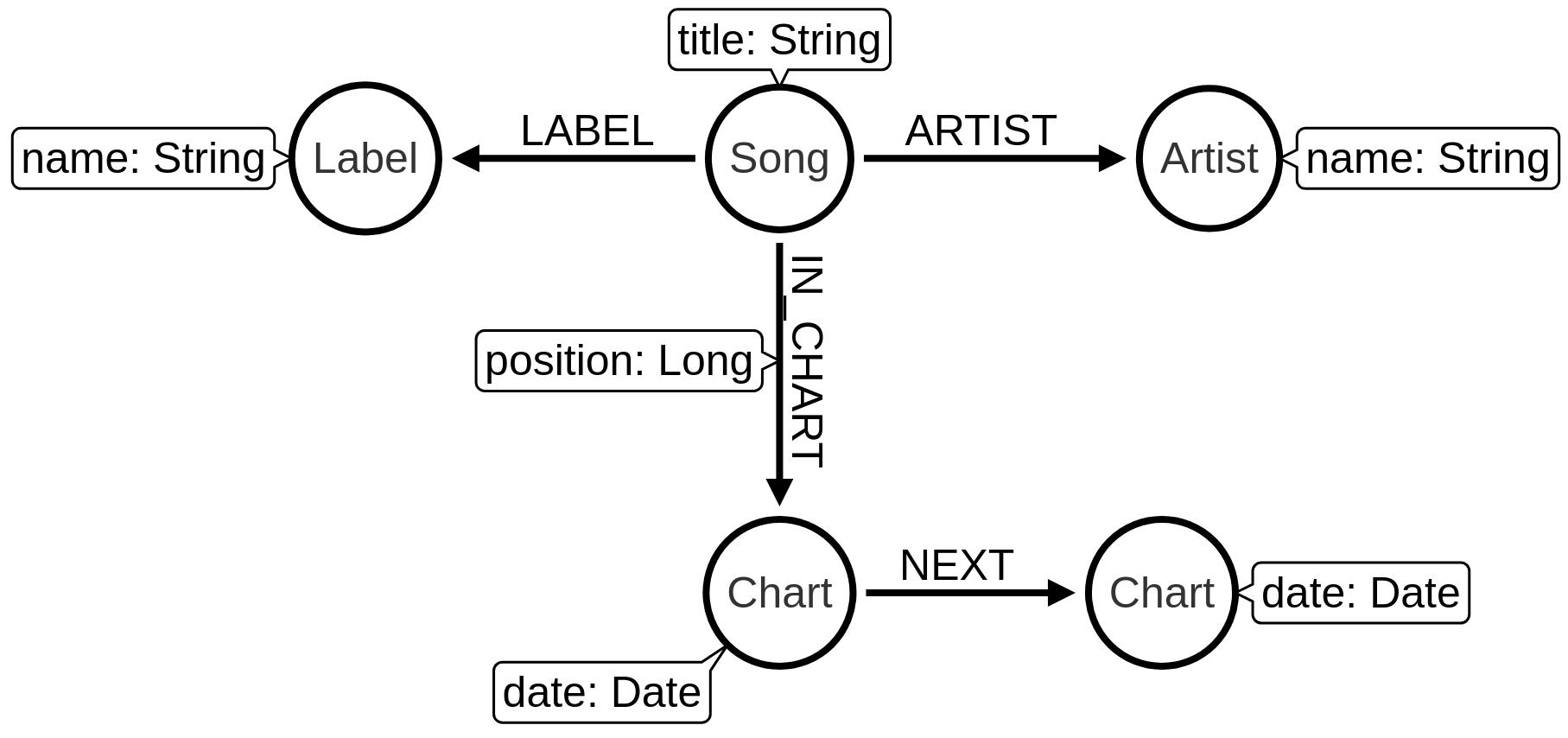 uk chart model