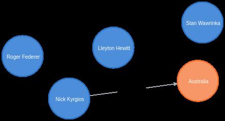 kyrgios imported