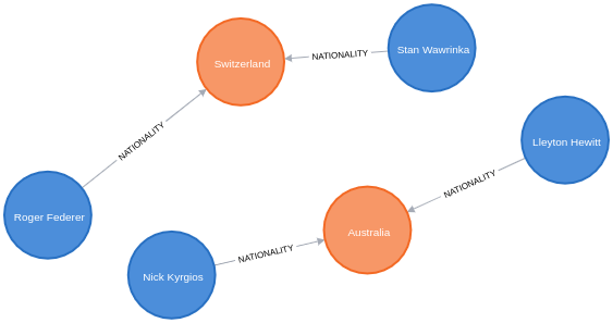 wikidata enriched graph