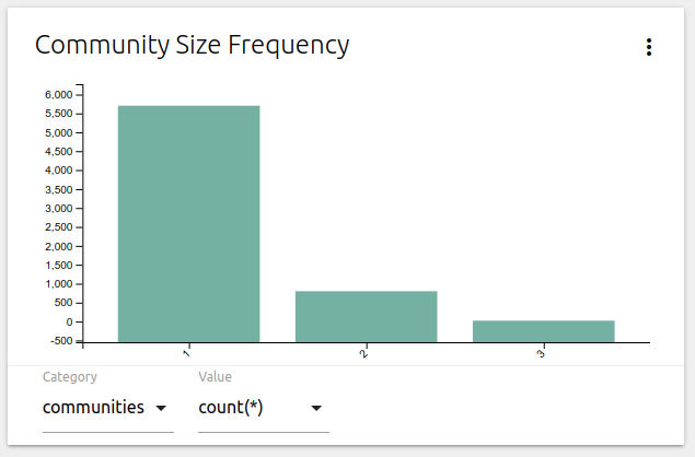 community size frequency
