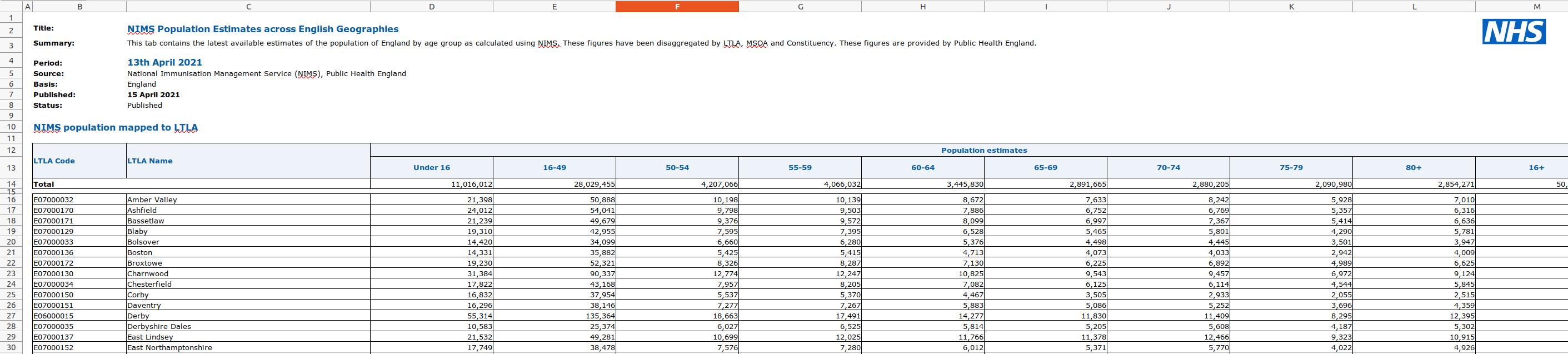 ltla spreadsheet population