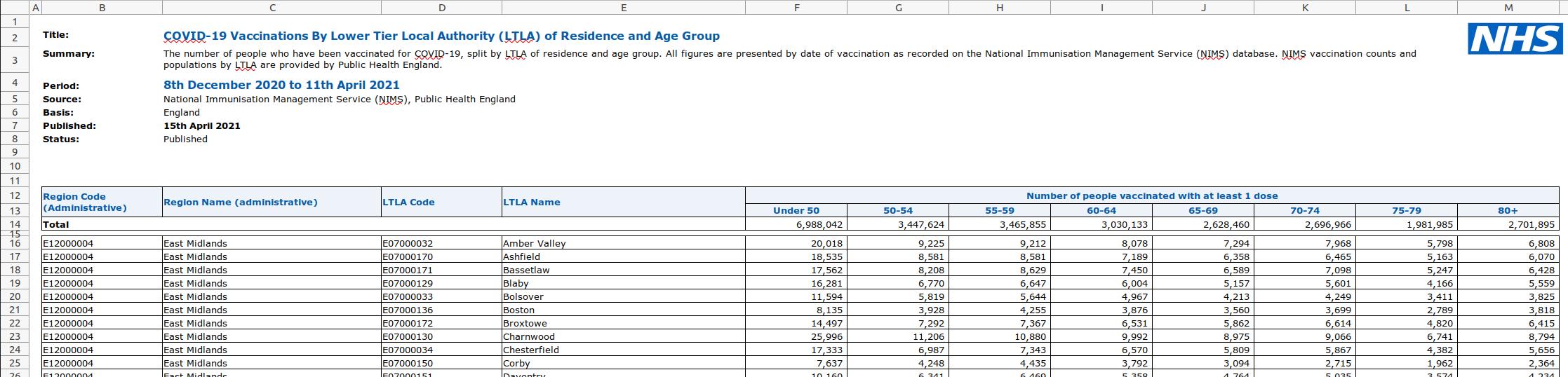 ltla spreadsheet vaccinations